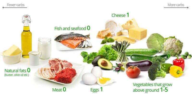 Waarom deze specifieke voedingsadviezen?